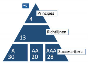 De drie niveaus weergegeven in een pyramide